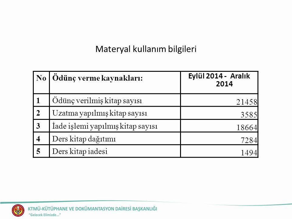Materyal kullanım bilgileri NoÖdünç verme kaynakları: Eylül 2014 - Aralık 2014 1Ödünç verilmiş kitap sayısı 21458 2Uzatma yapılmış kitap sayısı 3585 3İade işlemi yapılmış kitap sayısı 18664 4Ders kitap dağıtımı 7284 5Ders kitap iadesi 1494