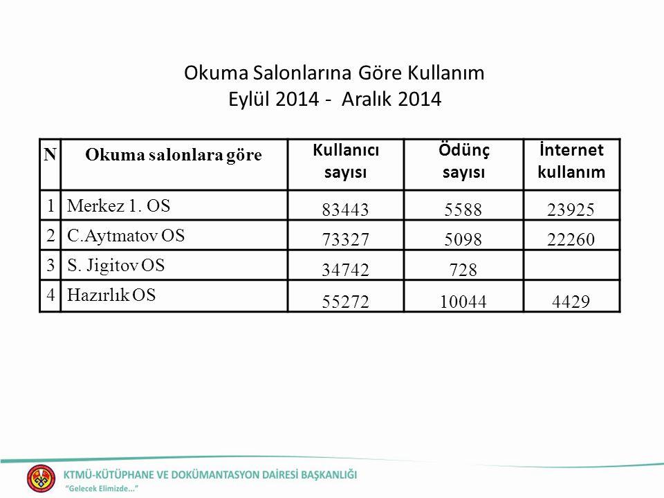 Okuma Salonlarına Göre Kullanım Eylül 2014 - Aralık 2014 NOkuma salonlara göre Kullanıcı sayısı Ödünç sayısı İnternet kullanım 1Merkez 1.