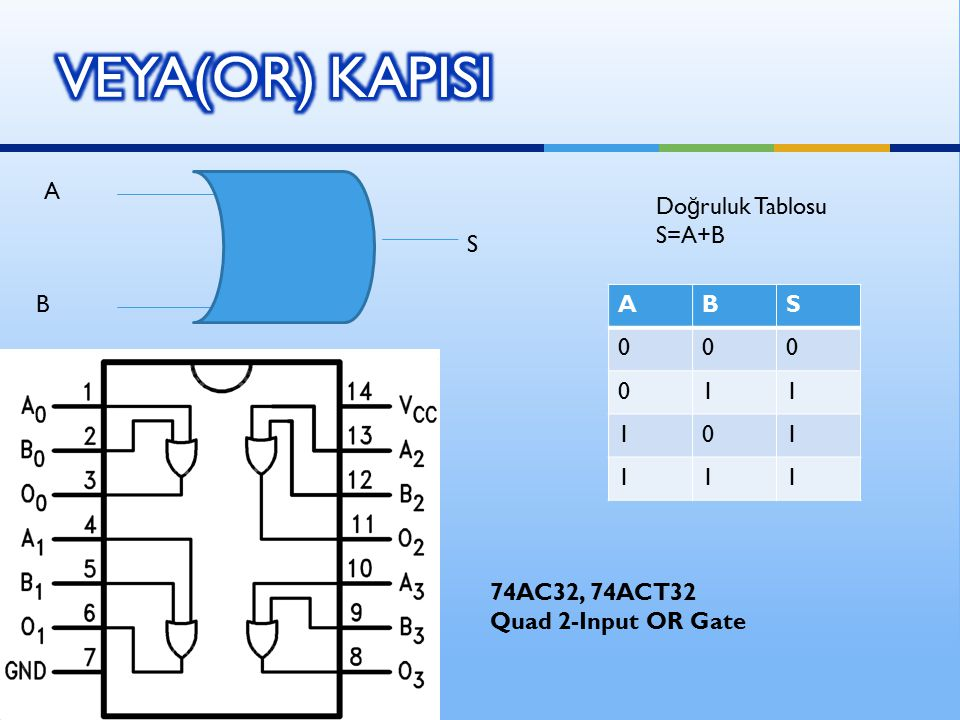 B A S ABS 000 011 101 111 Do ğ ruluk Tablosu S=A+B 74AC32, 74ACT32 Quad 2-Input OR Gate