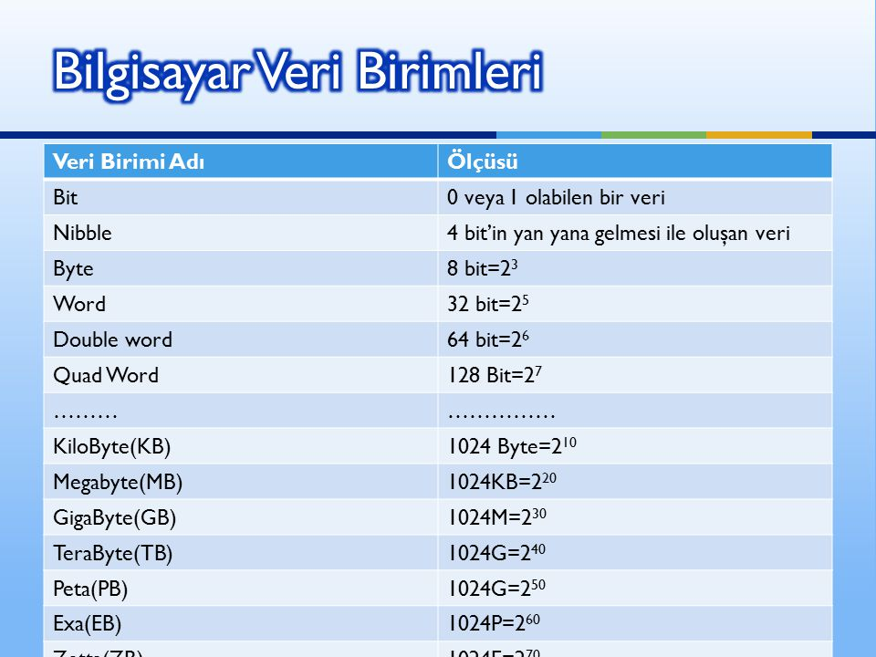 Veri Birimi AdıÖlçüsü Bit0 veya 1 olabilen bir veri Nibble4 bit'in yan yana gelmesi ile oluşan veri Byte8 bit=2 3 Word32 bit=2 5 Double word64 bit=2 6 Quad Word128 Bit=2 7 …………………… KiloByte(KB)1024 Byte=2 10 Megabyte(MB)1024KB=2 20 GigaByte(GB)1024M=2 30 TeraByte(TB)1024G=2 40 Peta(PB)1024G=2 50 Exa(EB)1024P=2 60 Zetta(ZB)1024E=2 70 Yotta(Y)(YB)1024Z=2 80