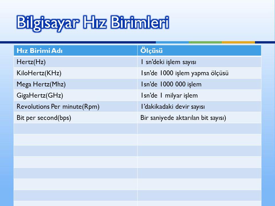Hız Birimi AdıÖlçüsü Hertz(Hz)1 sn'deki işlem sayısı KiloHertz(KHz)1sn'de 1000 işlem yapma ölçüsü Mega Hertz(Mhz)1sn'de 1000 000 işlem GigaHertz(GHz)1sn'de 1 milyar işlem Revolutions Per minute(Rpm)1'dakikadaki devir sayısı Bit per second(bps)Bir saniyede aktarılan bit sayısı)
