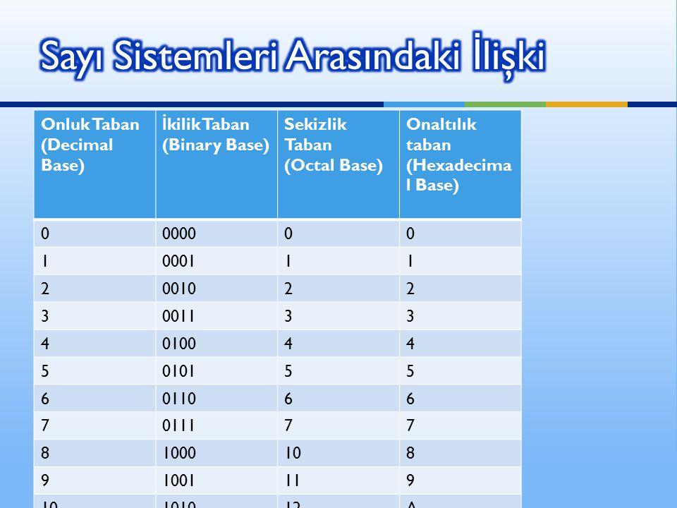 Onluk Taban (Decimal Base) İ kilik Taban (Binary Base) Sekizlik Taban (Octal Base) Onaltılık taban (Hexadecima l Base) 0000000 1000111 2001022 3001133