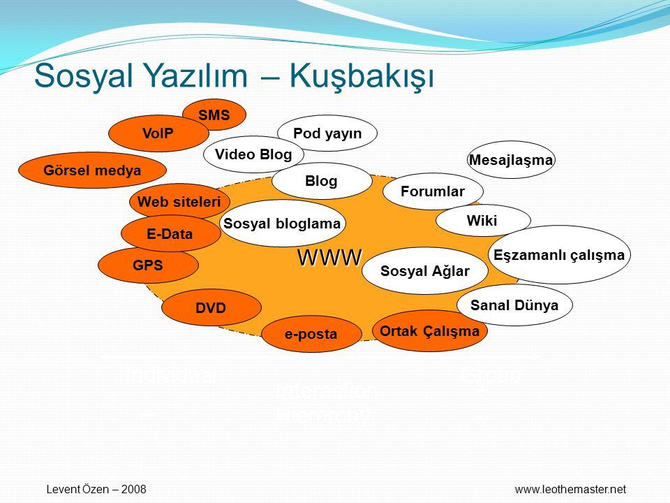 Sosyal Yazılım – Kuşbakışı WWW Web siteleri Forumlar Blog Wiki Mesajlaşma SMS Ortak Çalışma e-posta DVD GPS Görsel medya Sanal Dünya Eşzamanlı çalışma