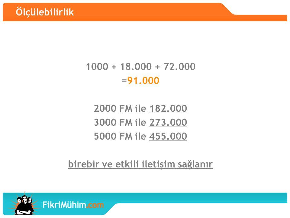 Ölçülebilirlik 1000 + 18.000 + 72.000 =91.000 2000 FM ile 182.000 3000 FM ile 273.000 5000 FM ile 455.000 birebir ve etkili iletişim sağlanır