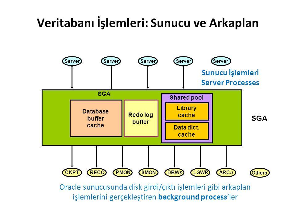 Veritabanı İşlemleri: Sunucu ve Arkaplan Sunucu İşlemleri Server Processes SGA PMONSMON Others RECOARCn DBWn LGWRCKPT Server Database buffer cache Sha
