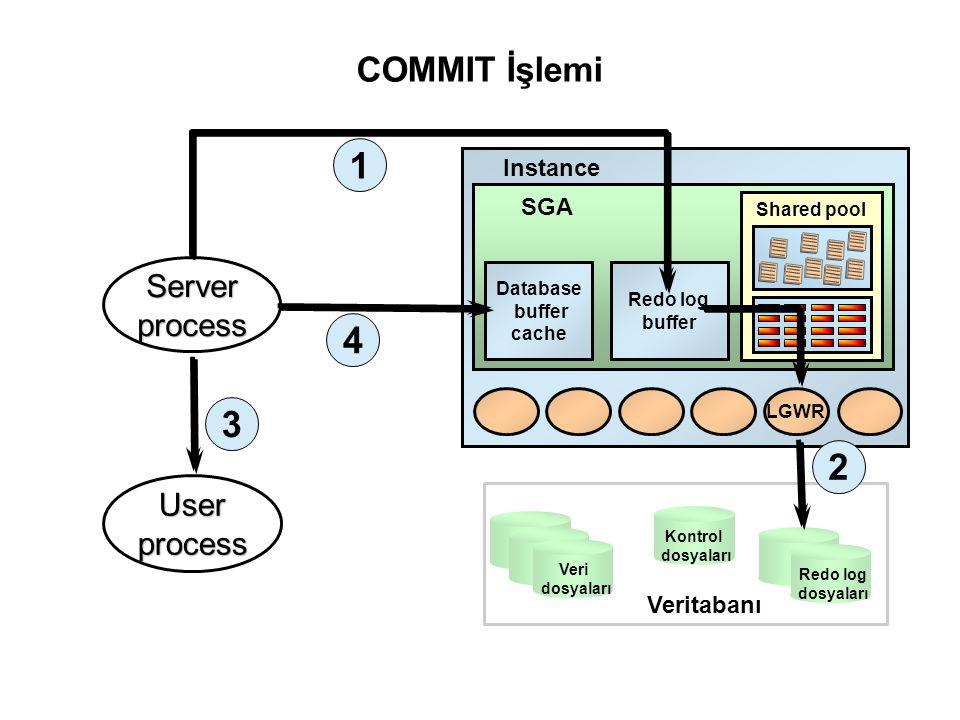 Shared pool Redo log buffer LGWR Kontrol dosyaları Redo log dosyaları Veri dosyaları Veritabanı COMMIT İşlemi Server process 1 2 User process 3 Databa