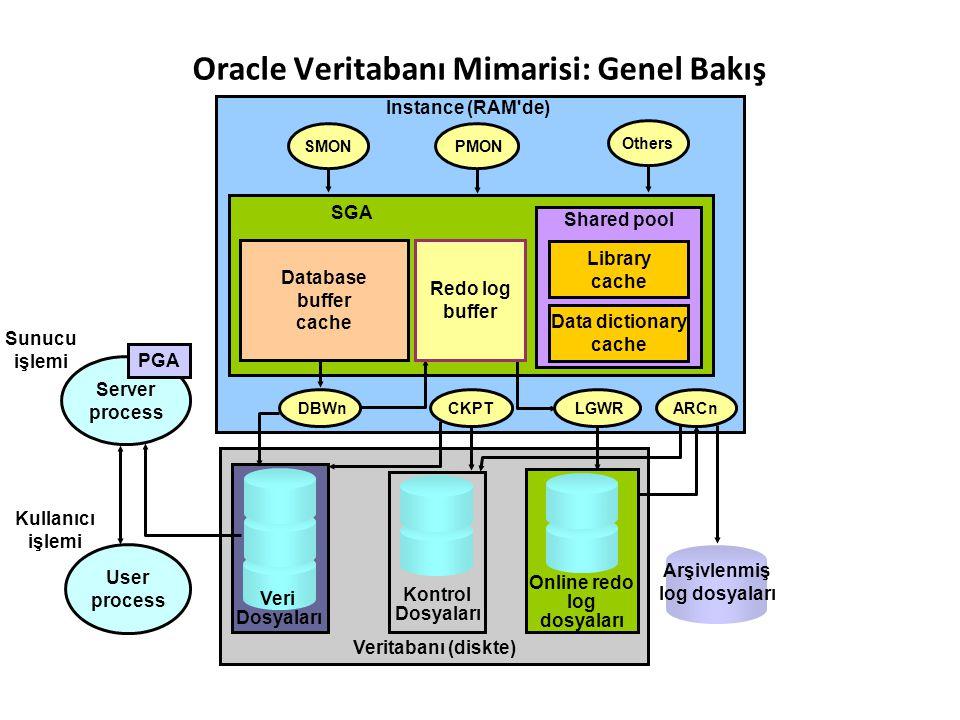 Veritabanı (diskte) Veri Dosyaları Online redo log dosyaları Kontrol Dosyaları Oracle Veritabanı Mimarisi: Genel Bakış Database buffer cache Shared po
