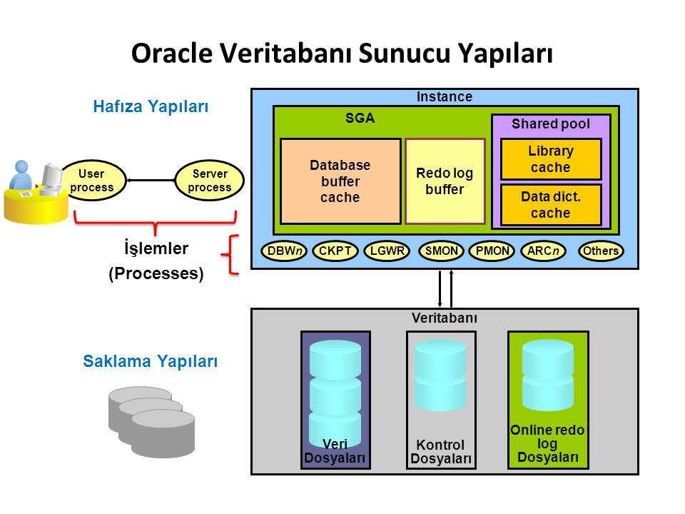 Veritabanı Oracle Veritabanı Sunucu Yapıları PMONSMONOthers Veri Dosyaları Instance ARCn Kontrol Dosyaları DBWn LGWRCKPT Saklama Yapıları User process