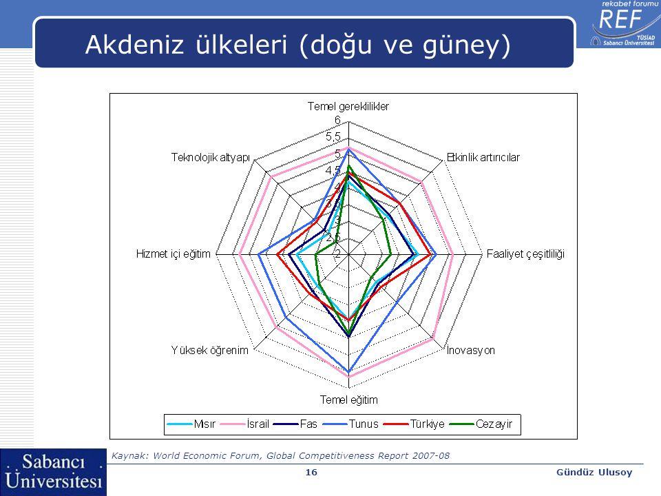 Gündüz Ulusoy17 Teknolojik altyapı ve Küresel Rekabet Endeksi Kaynak: World Economic Forum, Global Competitiveness Report 2007-08