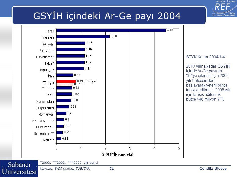 Gündüz Ulusoy21 GSYİH içindeki Ar-Ge payı 2004 *2003, **2002, ***2000 yılı verisi Kaynak: WDI online, TÜBİTAK BTYK Kararı 2004/1-4: 2010 yılına kadar GSYİH içinde Ar-Ge payının %2'ye çıkması için 2005 yılı bütçesinden başlayarak yeterli bütçe tahsisi edilmesi.