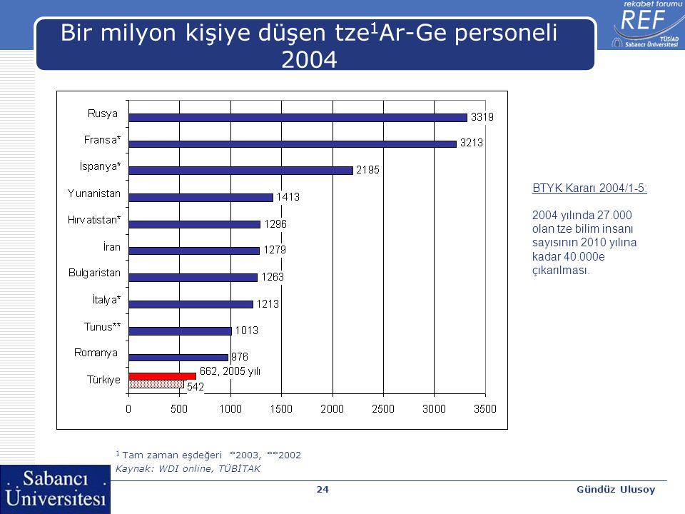 Gündüz Ulusoy24 Bir milyon kişiye düşen tze 1 Ar-Ge personeli 2004 1 Tam zaman eşdeğeri *2003, **2002 Kaynak: WDI online, TÜBİTAK BTYK Kararı 2004/1-5: 2004 yılında 27.000 olan tze bilim insanı sayısının 2010 yılına kadar 40.000e çıkarılması.