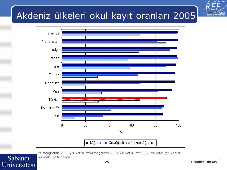 Gündüz Ulusoy25 Akdeniz ülkeleri okul kayıt oranları 2005 *Ortaöğretim 2003 yılı verisi, **Ortaöğretim 2004 yılı verisi, ***2003 ve 2004 yılı verileri Kaynak: WDI online