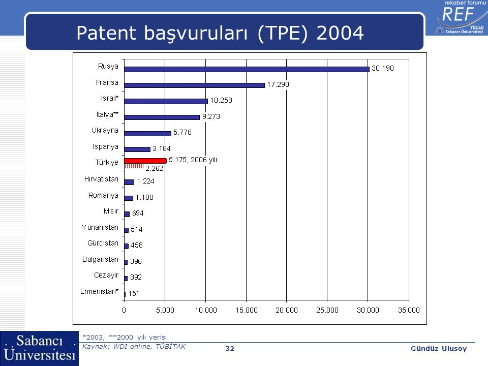 Gündüz Ulusoy33 Patent sayılarında (triadic) artış  1995-2005 dönemi (triadic) patent sayılarında ortalama yıllık artış [İlk 5 ülke]  Çin: %36,7  Türkiye: %29,8  Hindistan: %27,6  Yunanistan: %25,9  Kore: % 25,6 OECD Science, Technology and Industry Scoreboard 2007, OECD, Paris, 2007.