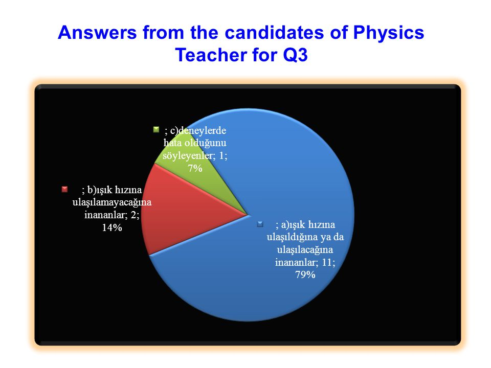 Answers from the candidates of Physics Teacher for Q3