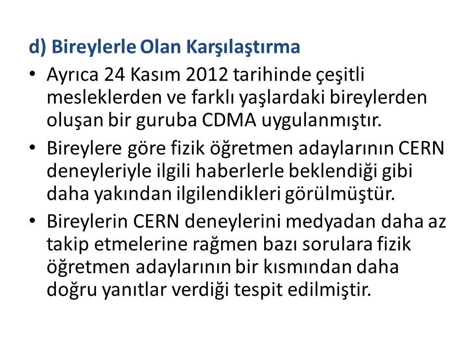 d) Bireylerle Olan Karşılaştırma Ayrıca 24 Kasım 2012 tarihinde çeşitli mesleklerden ve farklı yaşlardaki bireylerden oluşan bir guruba CDMA uygulanmı