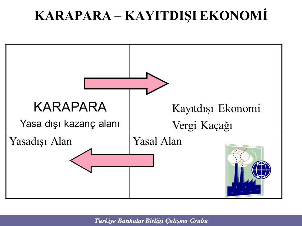 Türkiye Bankalar Birliği Çalışma Grubu KARAPARA – KAYITDIŞI EKONOMİ Kayıtdışı Ekonomi Vergi Kaçağı KARAPARA Yasa dışı kazanç alanı Yasadışı AlanYasal