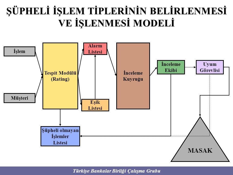 Türkiye Bankalar Birliği Çalışma Grubu ŞÜPHELİ İŞLEM TİPLERİNİN BELİRLENMESİ VE İŞLENMESİ MODELİ İşlem Müşteri Tespit Modülü (Rating) Alarm Listesi Eş