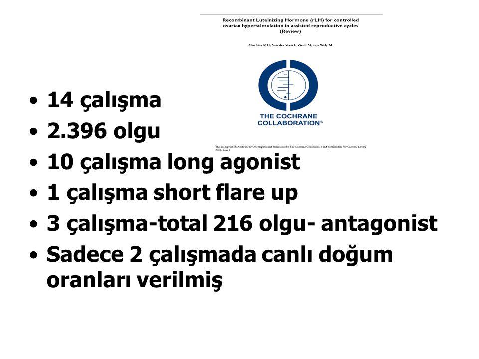 14 çalışma 2.396 olgu 10 çalışma long agonist 1 çalışma short flare up 3 çalışma-total 216 olgu- antagonist Sadece 2 çalışmada canlı doğum oranları verilmiş