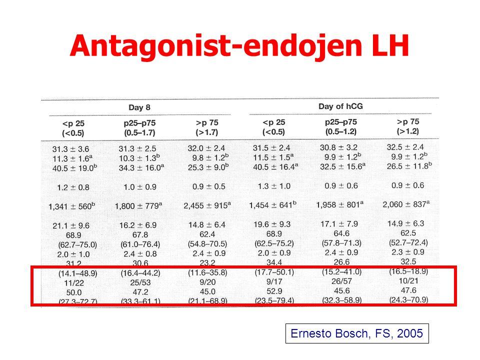 Antagonist-endojen LH Ernesto Bosch, FS, 2005