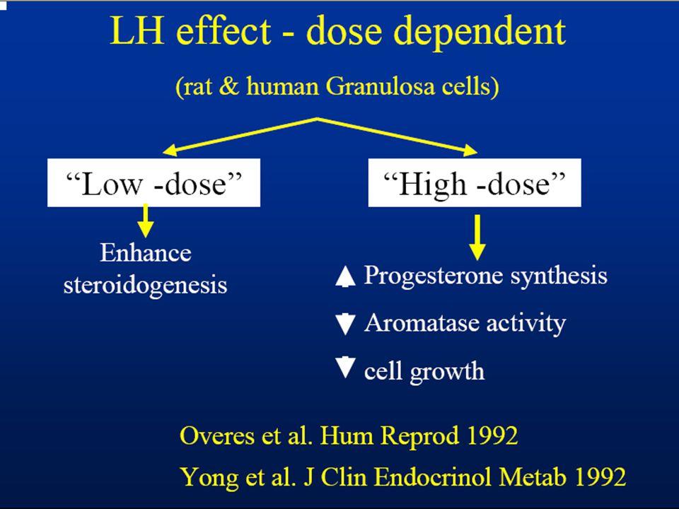 Foliküler fazda yüksek LH (Premature luteinization) Oosit kalitesinde bozulma Fertilizasyon ve implantasyon oranlarında azalma Düşük oranlarında artma Stanger&Yovich, 1985; Punnonen, 1988;Regan,1990; Conway,1989;Howles, 1986;Watson, 1989;Homburg, 1988; Verma, 1991