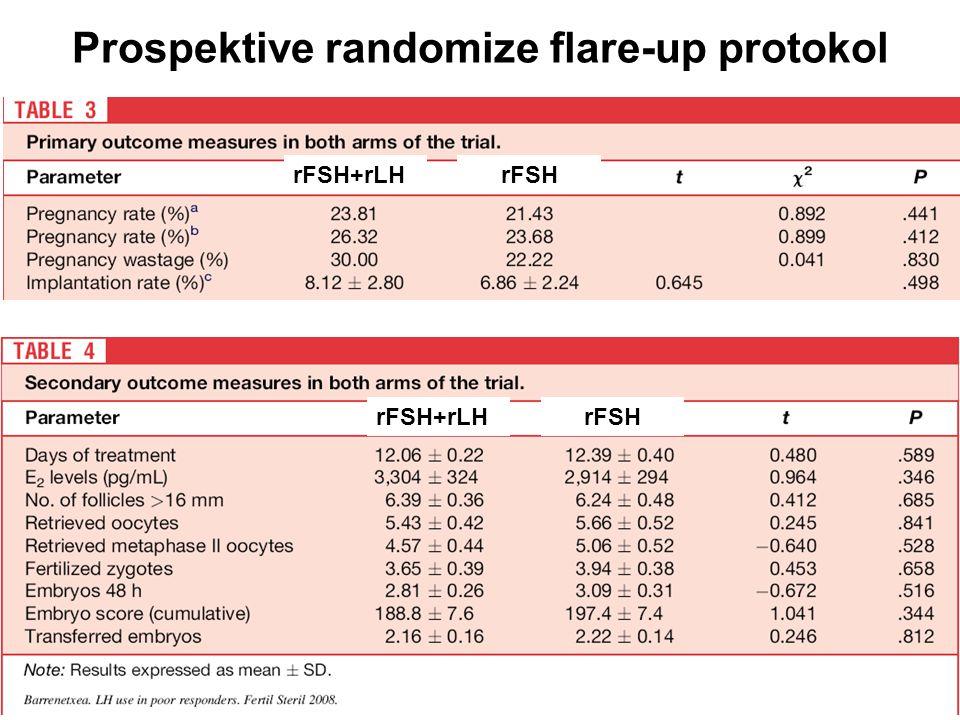 rFSH+rLHrFSH Prospektive randomize flare-up protokol rFSH+rLHrFSH