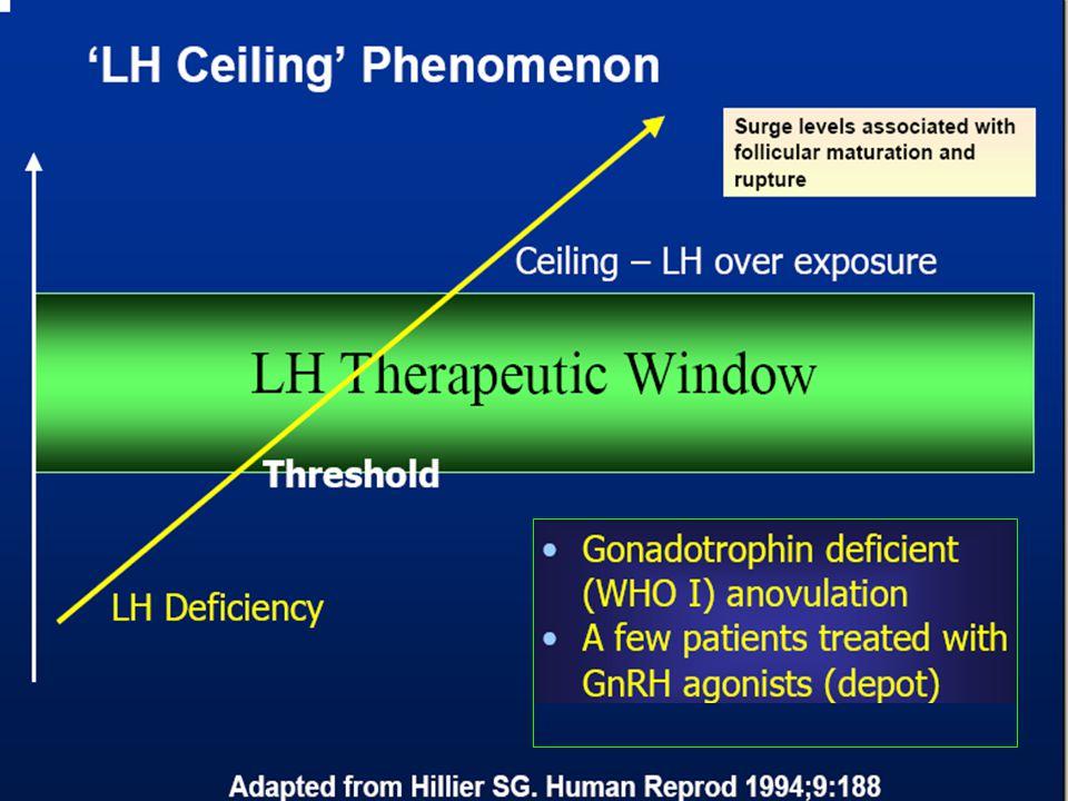LH threshold konsepti.Teka hücrelerinde max. steroidogenik kapasite sağlayan LH dozu 1-10 IU LH/L.