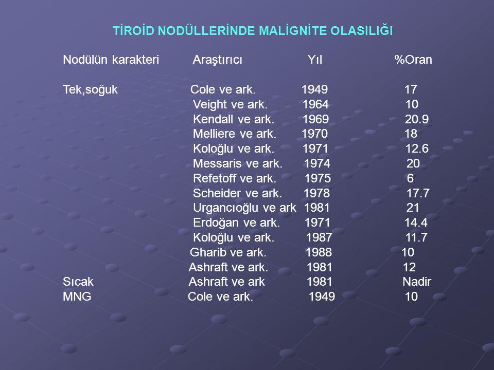 TİROİD NODÜLLERİNDE MALİGNİTE OLASILIĞI Nodülün karakteri Araştırıcı Yıl %Oran Tek,soğuk Cole ve ark. 1949 17 Veight ve ark. 1964 10 Kendall ve ark. 1