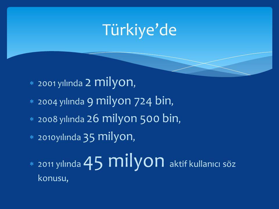  2001 yılında 2 milyon,  2004 yılında 9 milyon 724 bin,  2008 yılında 26 milyon 500 bin,  2010yılında 35 milyon,  2011 yılında 45 milyon aktif ku