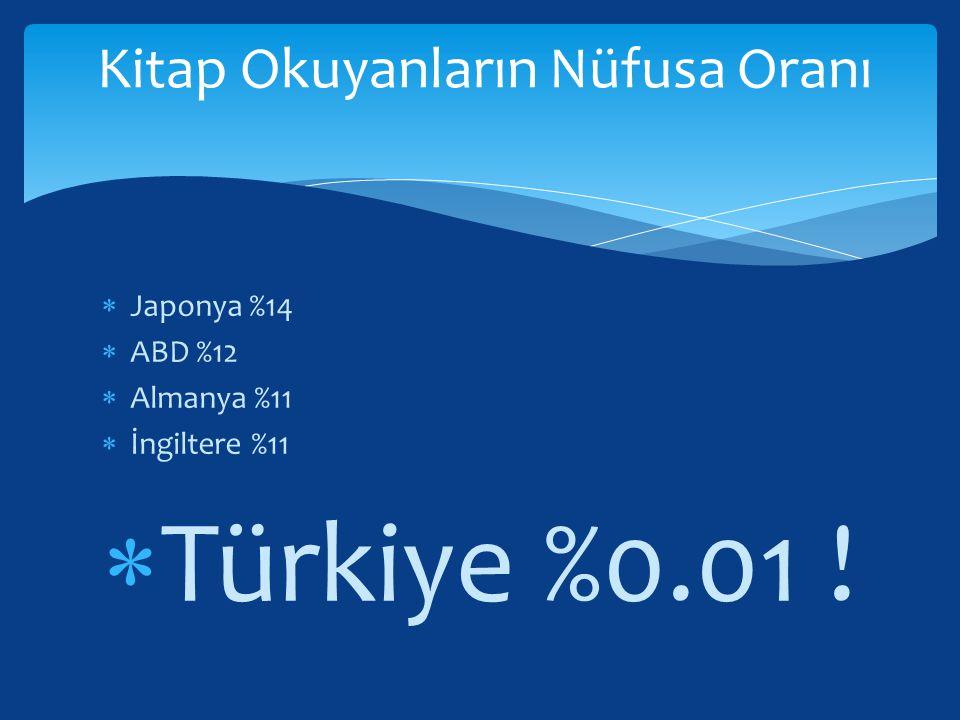 Kitap Okuyanların Nüfusa Oranı  Japonya %14  ABD %12  Almanya %11  İngiltere %11  Türkiye %0.01 !
