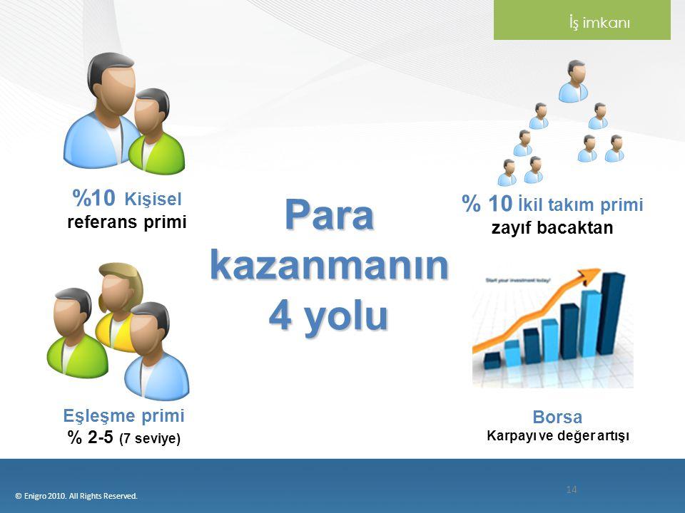 14 % 10 İkil takım primi zayıf bacaktan %10 Kişisel referans primi Borsa Karpayı ve değer artışı Eşleşme primi % 2-5 (7 seviye) Para kazanmanın 4 yolu İş imkanı © Enigro 2010.