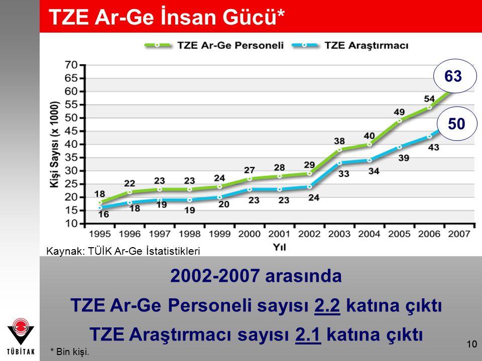 10 TZE Ar-Ge İnsan Gücü* Kaynak: TÜİK Ar-Ge İstatistikleri 2002-2007 arasında TZE Ar-Ge Personeli sayısı 2.2 katına çıktı TZE Araştırmacı sayısı 2.1 katına çıktı 63 50 * Bin kişi.