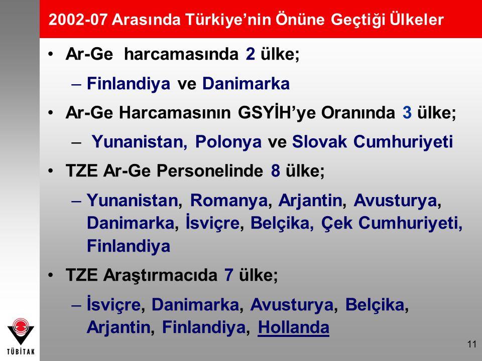 11 2002-07 Arasında Türkiye'nin Önüne Geçtiği Ülkeler Ar-Ge harcamasında 2 ülke; –Finlandiya ve Danimarka Ar-Ge Harcamasının GSYİH'ye Oranında 3 ülke; – Yunanistan, Polonya ve Slovak Cumhuriyeti TZE Ar-Ge Personelinde 8 ülke; –Yunanistan, Romanya, Arjantin, Avusturya, Danimarka, İsviçre, Belçika, Çek Cumhuriyeti, Finlandiya TZE Araştırmacıda 7 ülke; –İsviçre, Danimarka, Avusturya, Belçika, Arjantin, Finlandiya, Hollanda