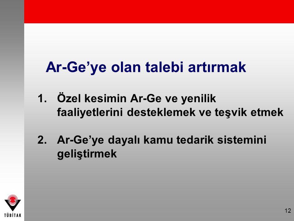 12 Ar-Ge'ye olan talebi artırmak 1.Özel kesimin Ar-Ge ve yenilik faaliyetlerini desteklemek ve teşvik etmek 2.Ar-Ge'ye dayalı kamu tedarik sistemini g
