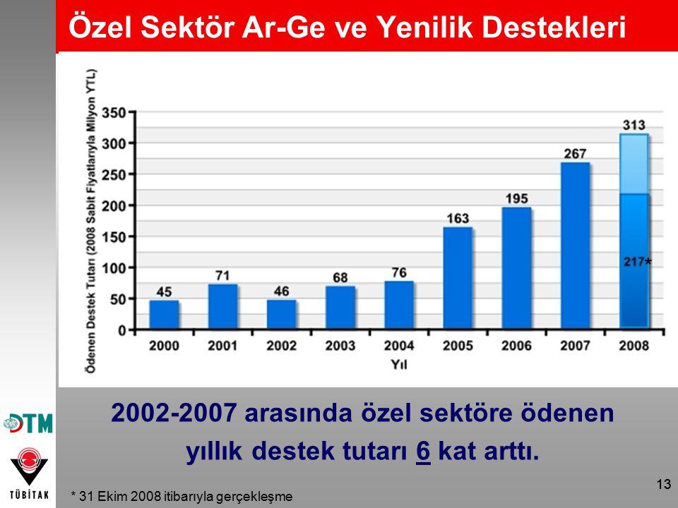 13 Özel Sektör Ar-Ge ve Yenilik Destekleri 2002-2007 arasında özel sektöre ödenen yıllık destek tutarı 6 kat arttı. * * 31 Ekim 2008 itibarıyla gerçek