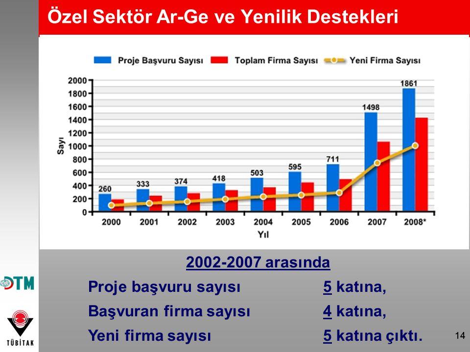 14 Özel Sektör Ar-Ge ve Yenilik Destekleri 2002-2007 arasında Proje başvuru sayısı 5 katına, Başvuran firma sayısı 4 katına, Yeni firma sayısı 5 katın