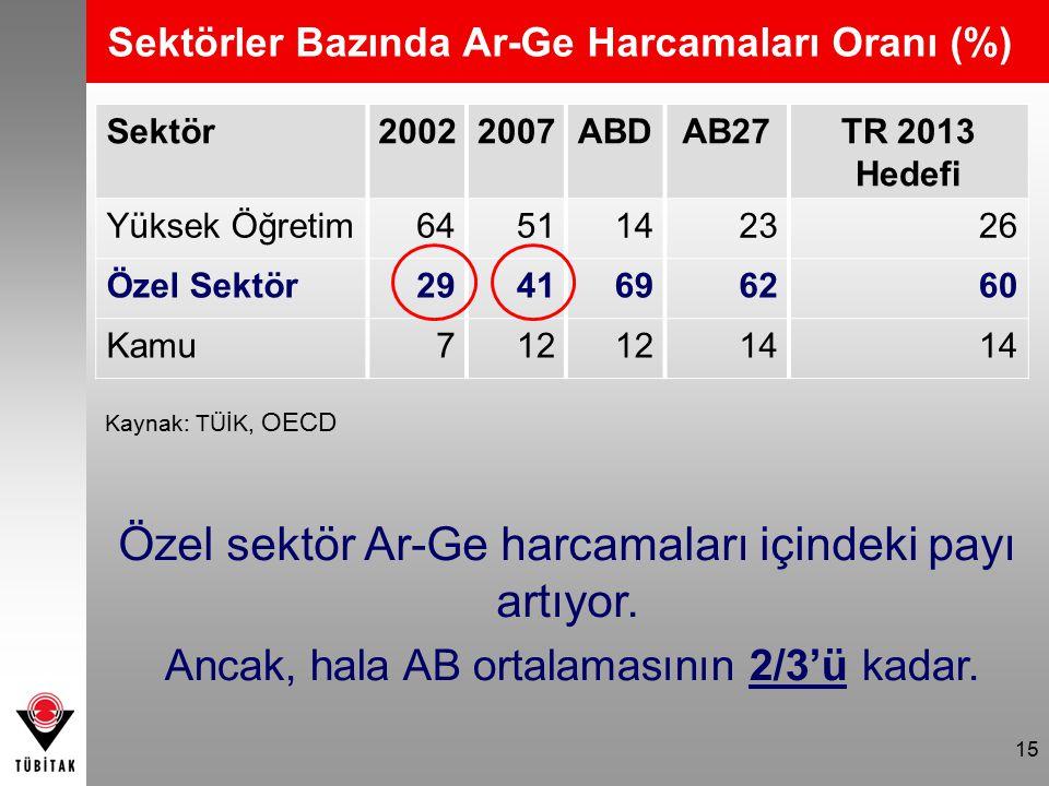 15 Sektör20022007ABDAB27TR 2013 Hedefi Yüksek Öğretim 6451142326 Özel Sektör2941696260 Kamu712 14 Sektörler Bazında Ar-Ge Harcamaları Oranı (%) Kaynak: TÜİK, OECD Özel sektör Ar-Ge harcamaları içindeki payı artıyor.