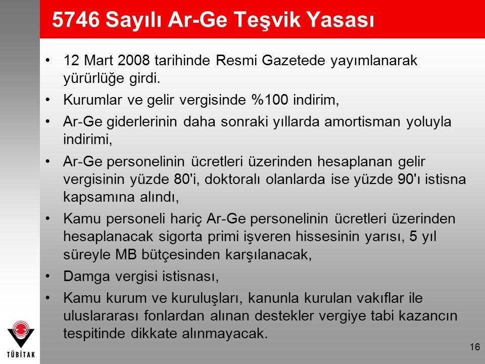 16 5746 Sayılı Ar-Ge Teşvik Yasası 12 Mart 2008 tarihinde Resmi Gazetede yayımlanarak yürürlüğe girdi. Kurumlar ve gelir vergisinde %100 indirim, Ar-G