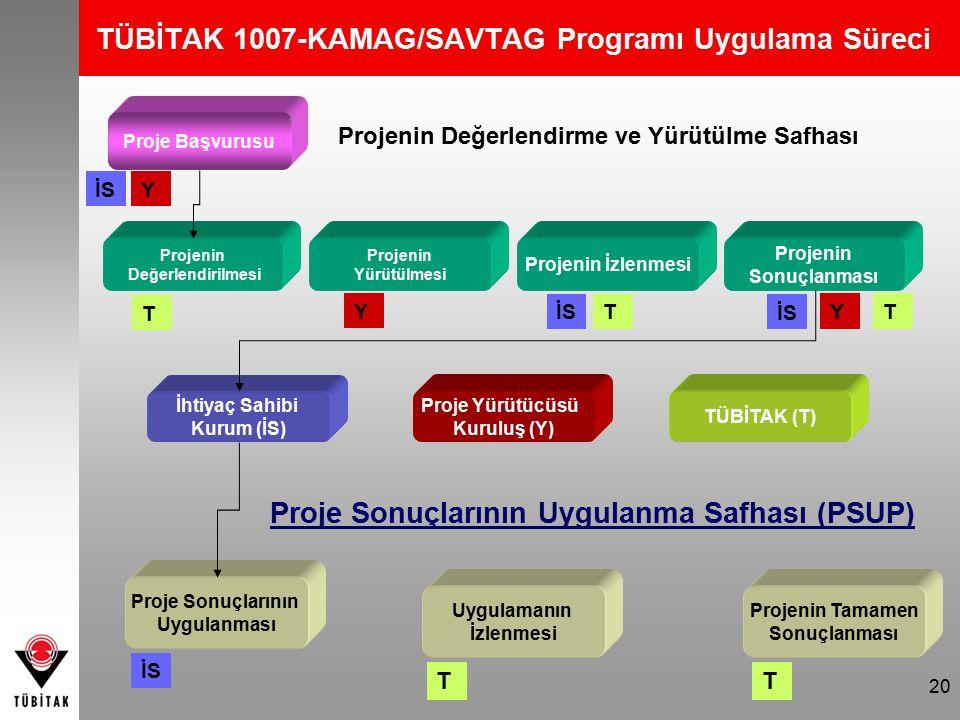 20 TÜBİTAK 1007-KAMAG/SAVTAG Programı Uygulama Süreci İhtiyaç Sahibi Kurum (İS) Proje Yürütücüsü Kuruluş (Y) TÜBİTAK (T) Projenin Değerlendirme ve Yürütülme Safhası Proje Sonuçlarının Uygulanma Safhası (PSUP) Projenin Tamamen Sonuçlanması T Uygulamanın İzlenmesi T Proje Sonuçlarının Uygulanması İS Proje Başvurusu İSY Projenin İzlenmesi Projenin Yürütülmesi Projenin Değerlendirilmesi Projenin Sonuçlanması T T T İS Y Y