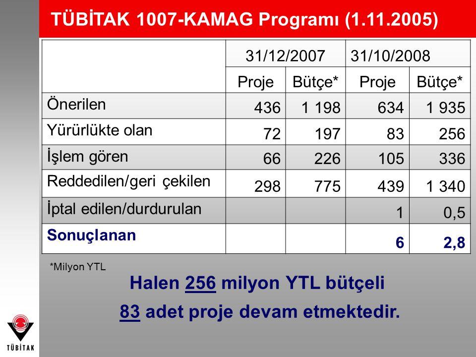 31/12/200731/10/2008 ProjeBütçe*ProjeBütçe* Önerilen 4361 1986341 935 Yürürlükte olan 7219783256 İşlem gören 66226105336 Reddedilen/geri çekilen 2987754391 340 İptal edilen/durdurulan 10,5 Sonuçlanan 62,8 *Milyon YTL Halen 256 milyon YTL bütçeli 83 adet proje devam etmektedir.