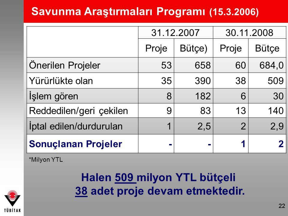 22 Savunma Araştırmaları Programı (15.3.2006) Halen 509 milyon YTL bütçeli 38 adet proje devam etmektedir. 31.12.200730.11.2008 ProjeBütçe)ProjeBütçe