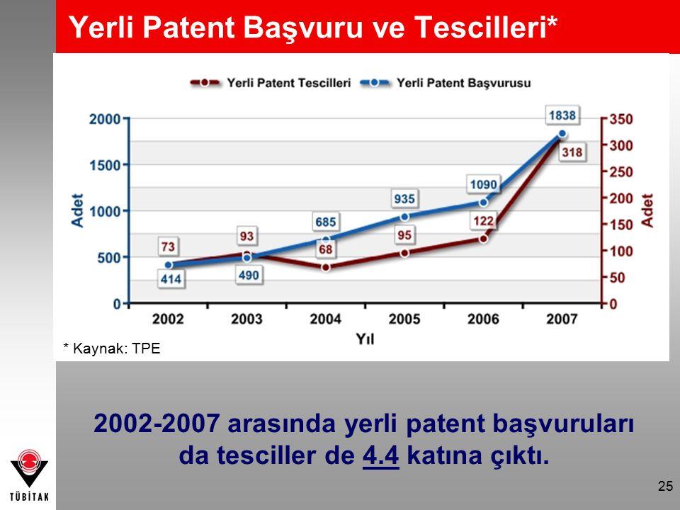 25 Yerli Patent Başvuru ve Tescilleri* * Kaynak: TPE 2002-2007 arasında yerli patent başvuruları da tesciller de 4.4 katına çıktı.
