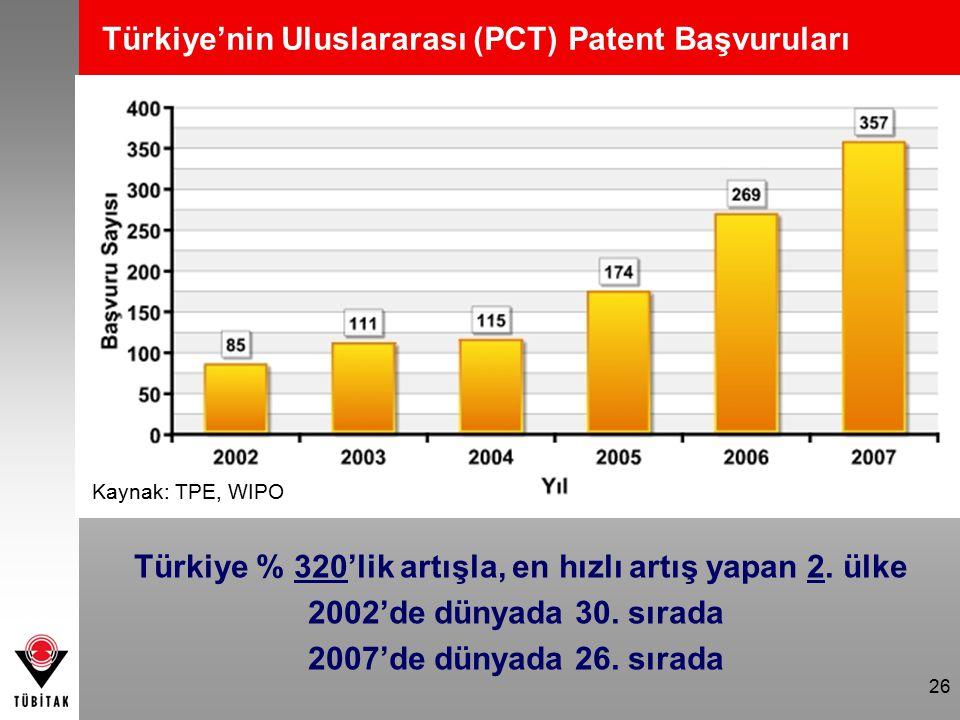 26 Türkiye'nin Uluslararası (PCT) Patent Başvuruları Kaynak: TPE, WIPO Türkiye % 320'lik artışla, en hızlı artış yapan 2. ülke 2002'de dünyada 30. sır
