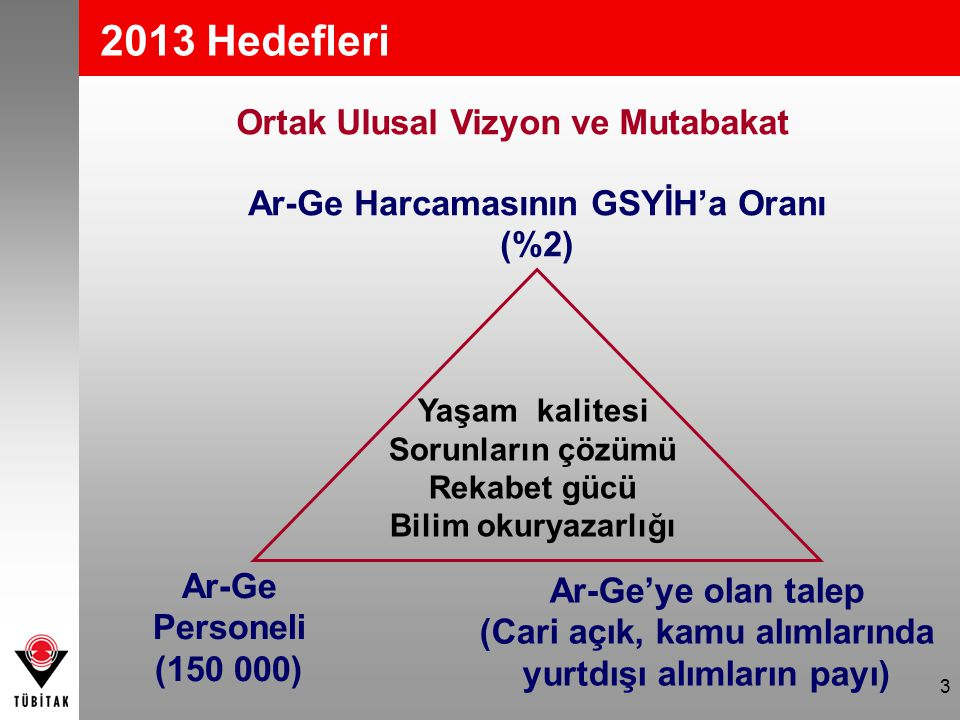 3 2013 Hedefleri Ar-Ge Harcamasının GSYİH'a Oranı (%2) Ar-Ge'ye olan talep (Cari açık, kamu alımlarında yurtdışı alımların payı) Ar-Ge Personeli (150