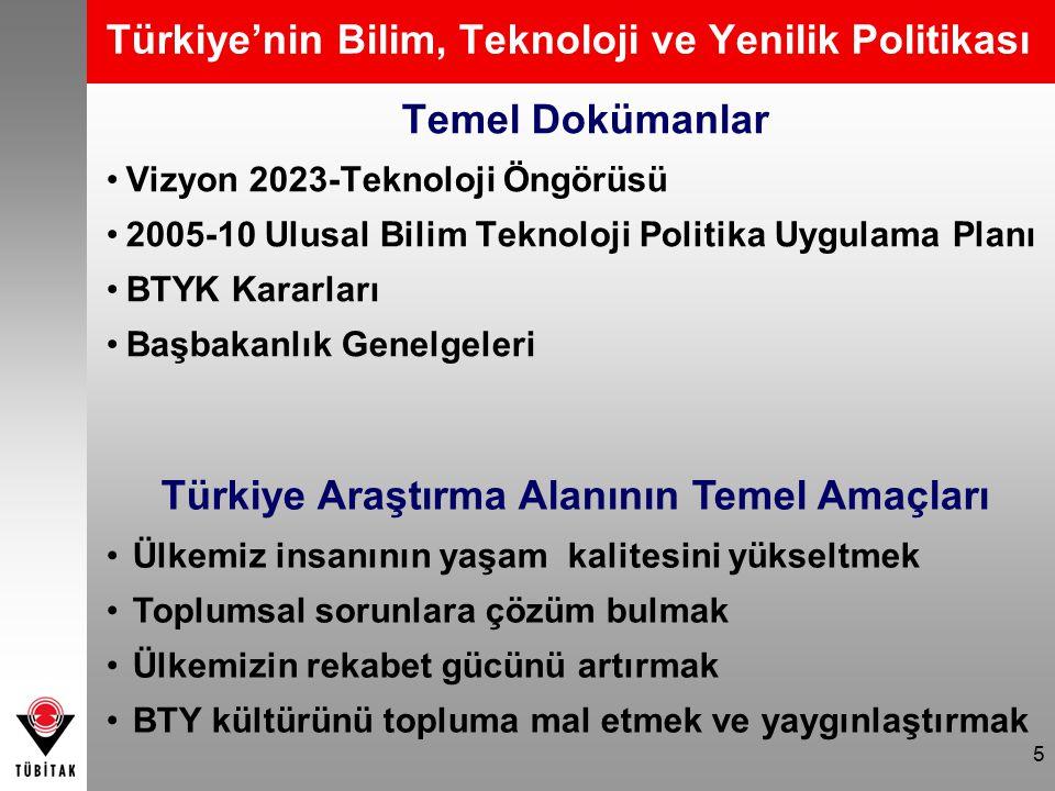 5 Türkiye'nin Bilim, Teknoloji ve Yenilik Politikası Temel Dokümanlar Vizyon 2023-Teknoloji Öngörüsü 2005-10 Ulusal Bilim Teknoloji Politika Uygulama Planı BTYK Kararları Başbakanlık Genelgeleri Türkiye Araştırma Alanının Temel Amaçları Ülkemiz insanının yaşam kalitesini yükseltmek Toplumsal sorunlara çözüm bulmak Ülkemizin rekabet gücünü artırmak BTY kültürünü topluma mal etmek ve yaygınlaştırmak