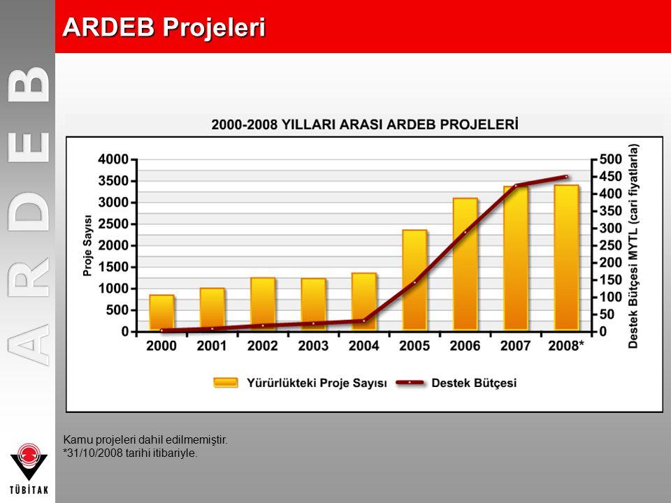 ARDEB Projeleri Kamu projeleri dahil edilmemiştir. *31/10/2008 tarihi itibariyle.