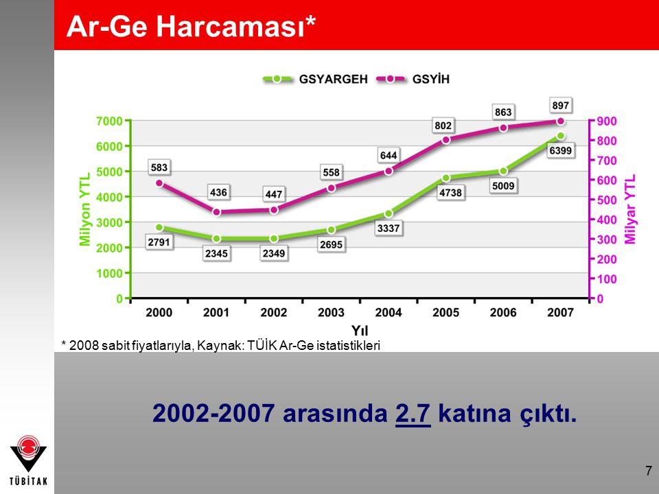 7 Ar-Ge Harcaması* * 2008 sabit fiyatlarıyla, Kaynak: TÜİK Ar-Ge istatistikleri 2002-2007 arasında 2.7 katına çıktı.