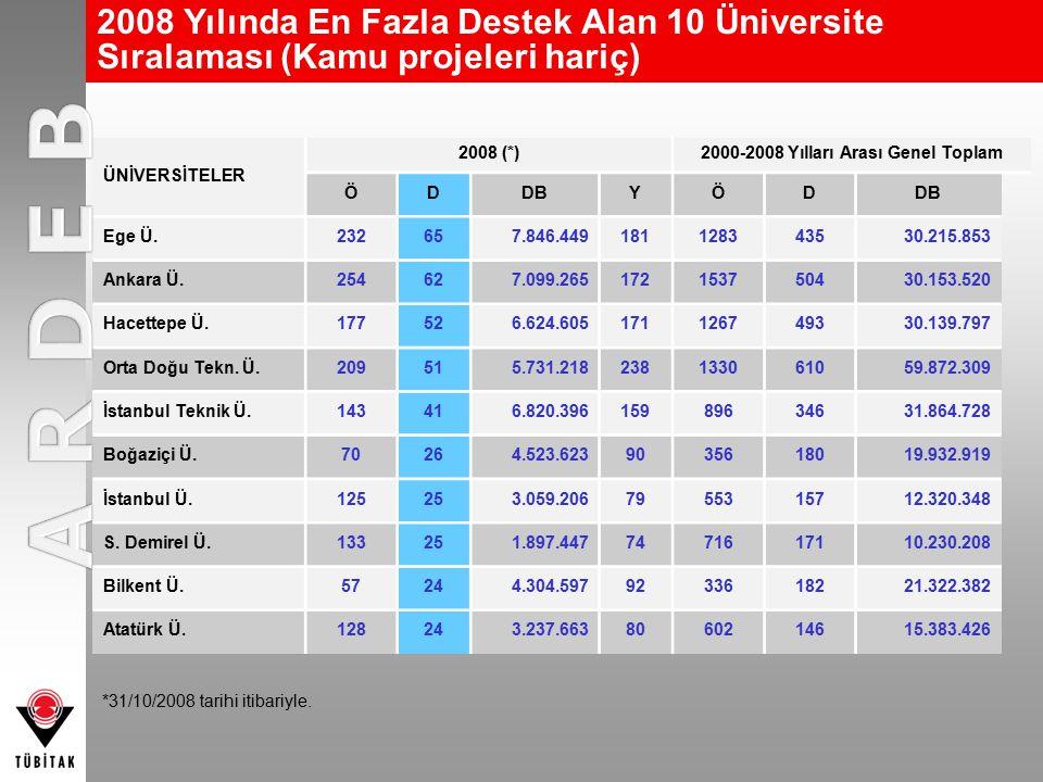 2008 Yılında En Fazla Destek Alan 10 Üniversite Sıralaması (Kamu projeleri hariç) ÜNİVERSİTELER 2008 (*)2000-2008 Yılları Arası Genel Toplam ÖDDBYÖD E