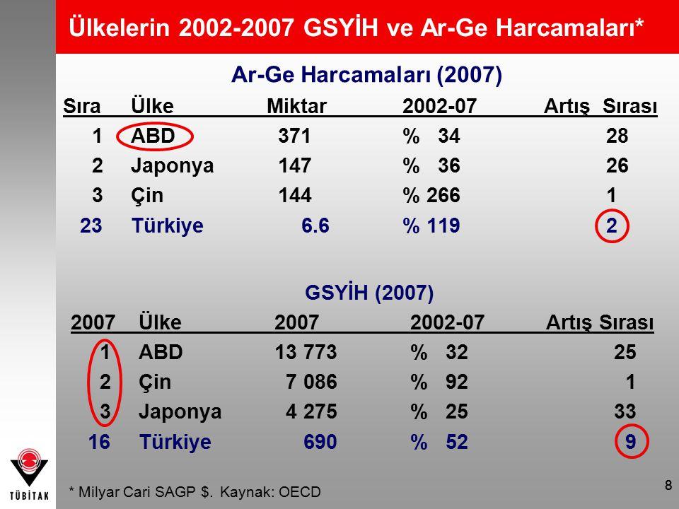 88 Ülkelerin 2002-2007 GSYİH ve Ar-Ge Harcamaları* Ar-Ge Harcamaları (2007) SıraÜlkeMiktar2002-07 Artış Sırası 1ABD 371% 34 28 2Japonya 147% 36 26 3Çi