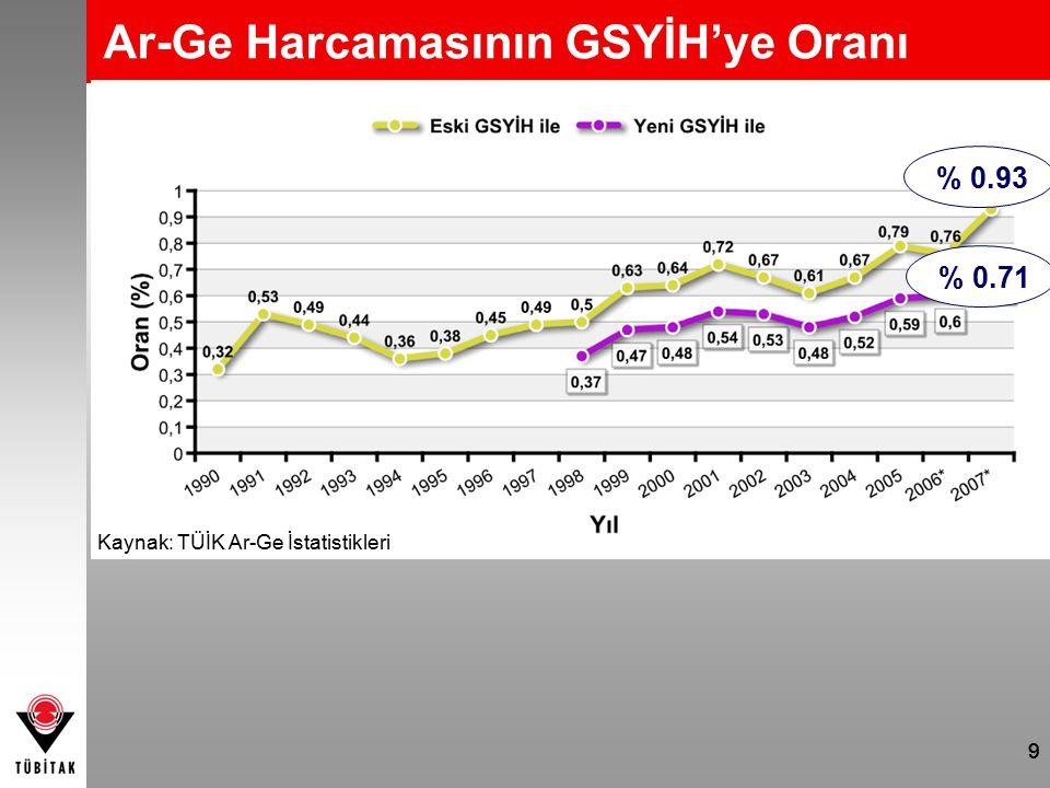 99 Ar-Ge Harcamasının GSYİH'ye Oranı % 0.93 % 0.71 Kaynak: TÜİK Ar-Ge İstatistikleri