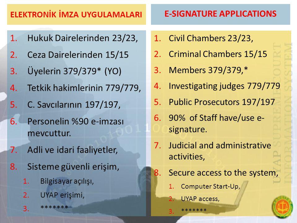 ELEKTRONİK İMZA UYGULAMALARI 1.Hukuk Dairelerinden 23/23, 2.Ceza Dairelerinden 15/15 3.Üyelerin 379/379* (YO) 4.Tetkik hakimlerinin 779/779, 5.C. Savc